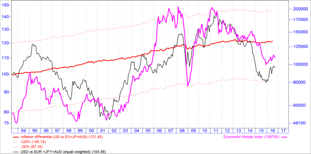 chart-5-an-expensive-us-dollar-and-its-rela