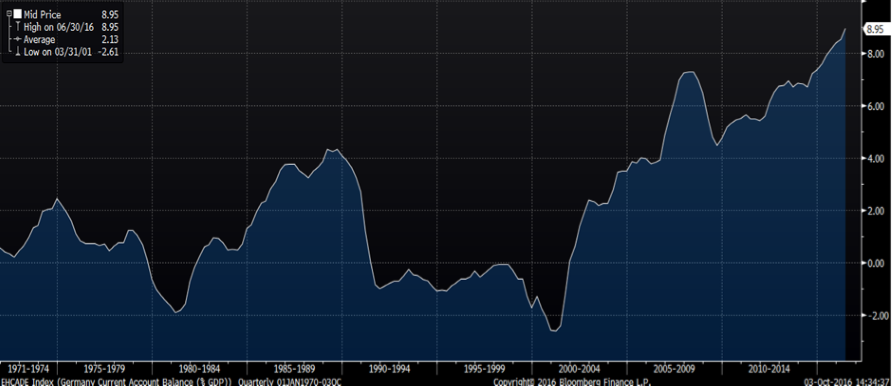 chart-6-record-current-accountsurplus-in-germany