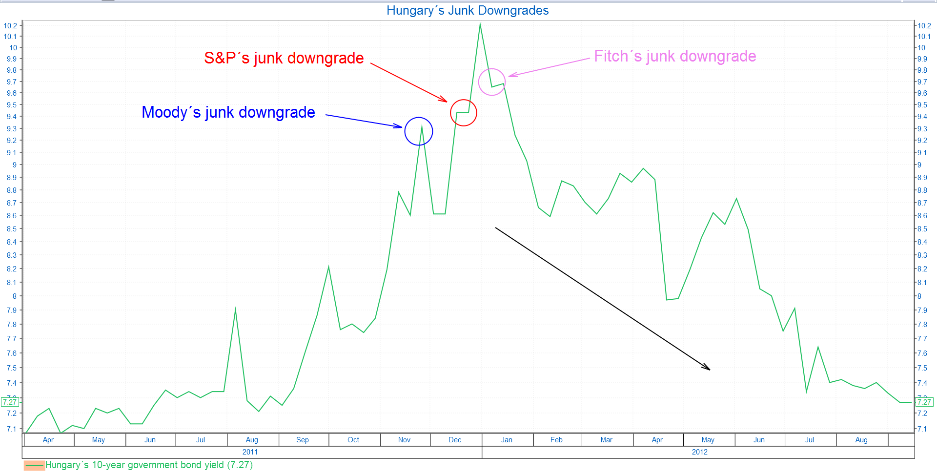chart-1-hungary-goes-to-junk
