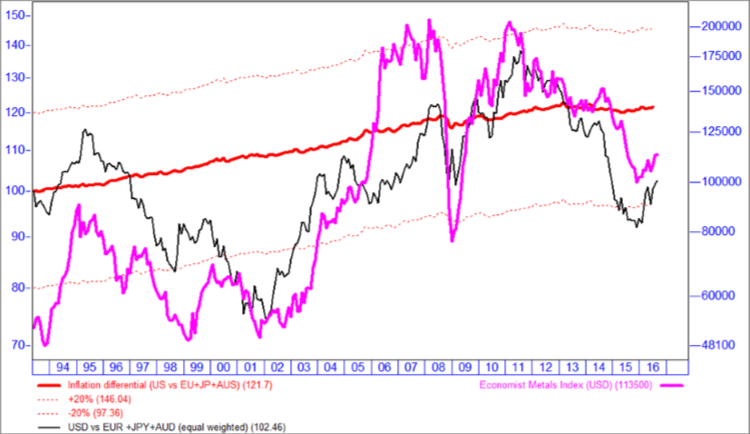 chart-1-the-us-dollar-is-overvalued-against-the-major