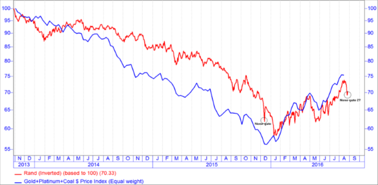 chart-2-commodity-prices-not-political-aberrations