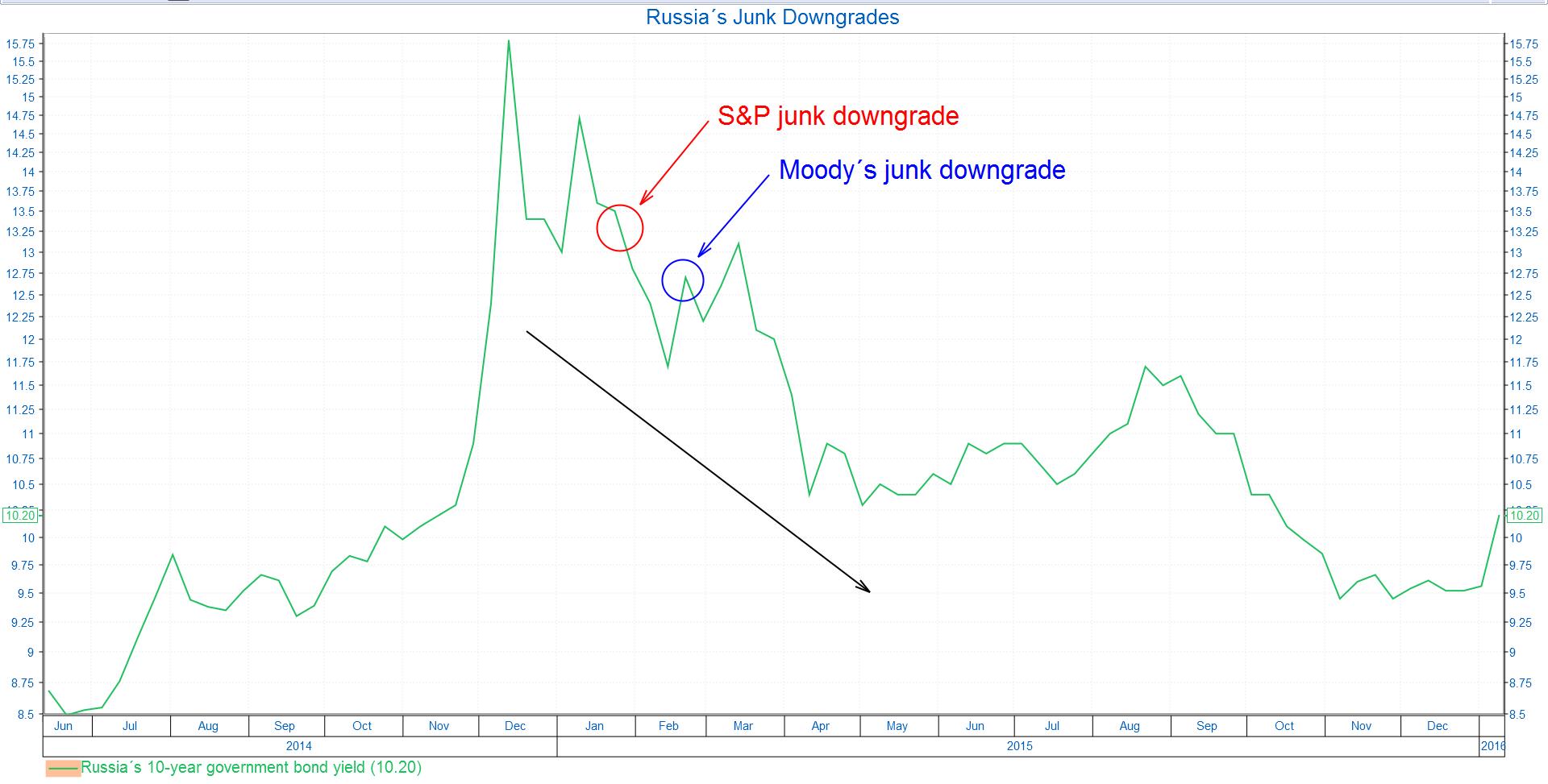 chart-2-russia-goes-junk