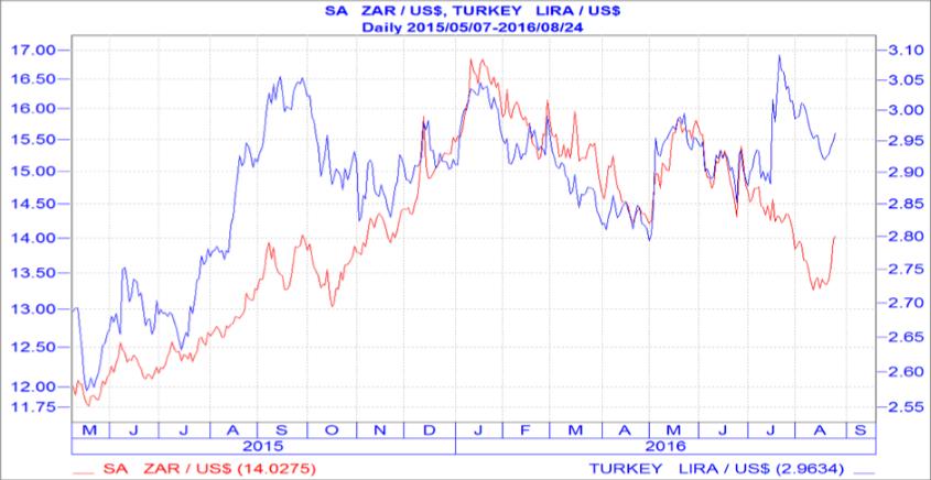 chart-3-the-turkish-lira-not-blowing-out