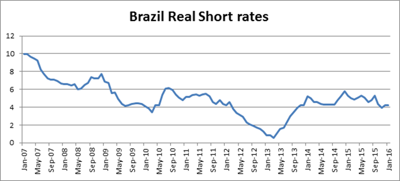 chart-4-brazilian-short-real-rates