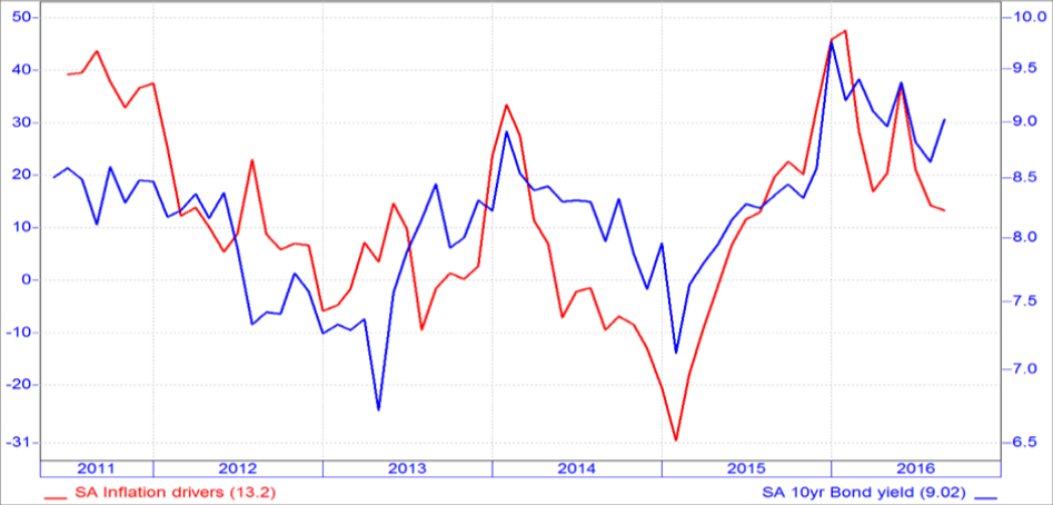 chart-4-if-the-rand-behaves-and-inflation-eases