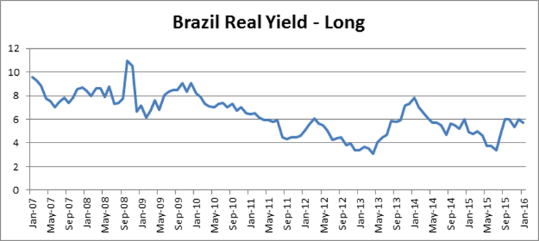 chart-5-brazilian-real-yields-long