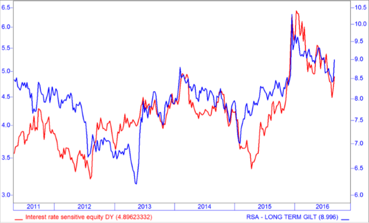 chart-5-domestic-irs-equity-performs-well-under-falling-bond-yields