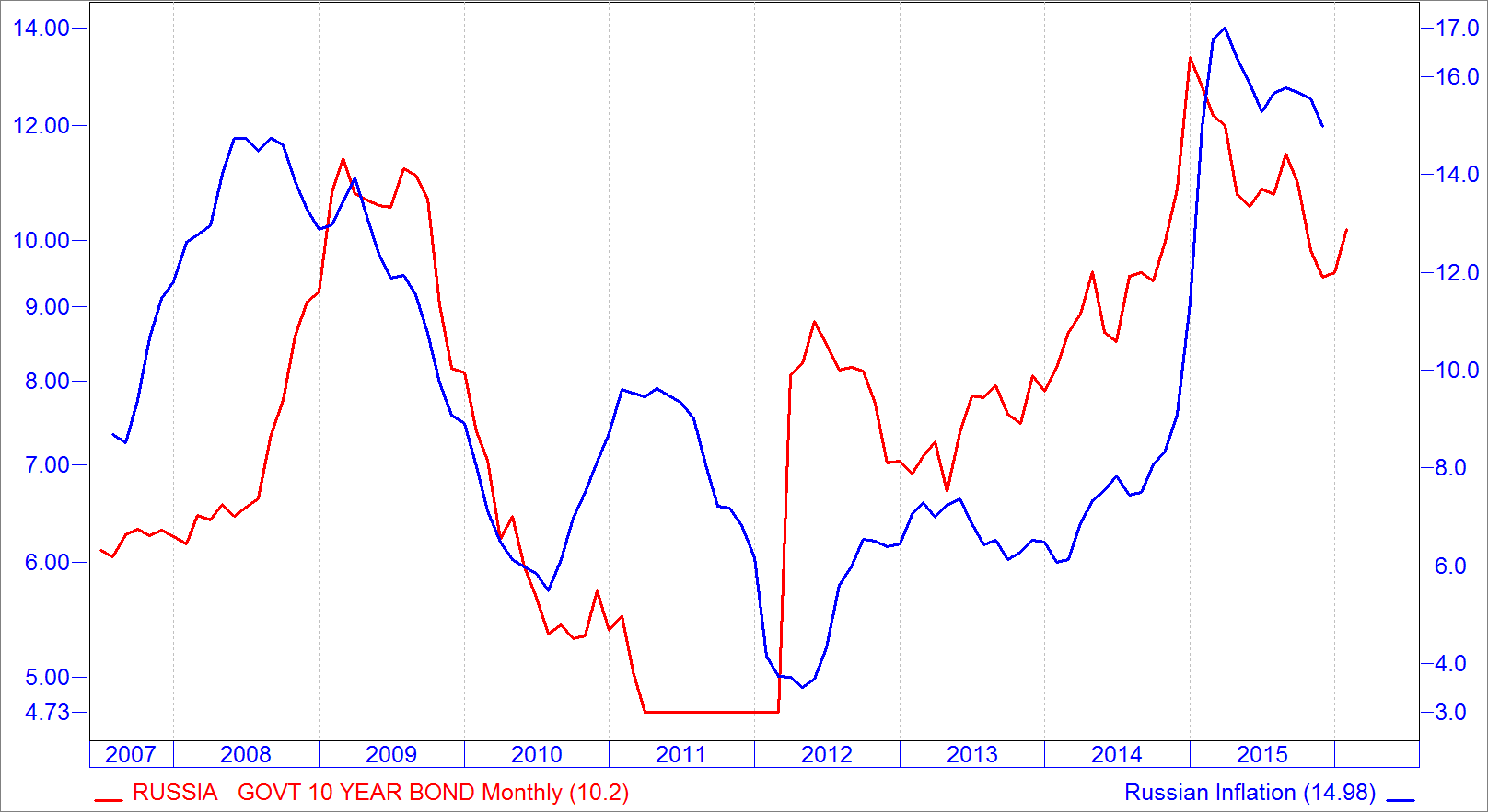 chart-6-russian-bond-yields-correlated-to-inflation