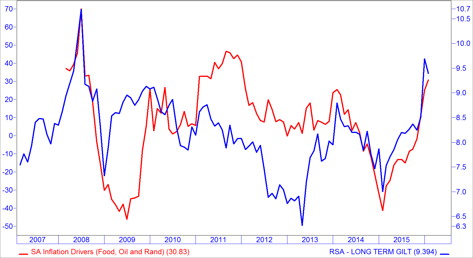 chart-7-sa-inflation-well-correlated-to-bond-yields