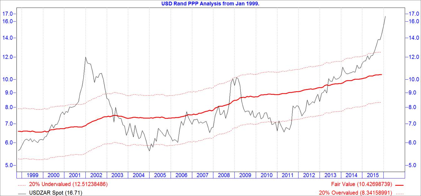 chart-8-the-rand-is-undervalued