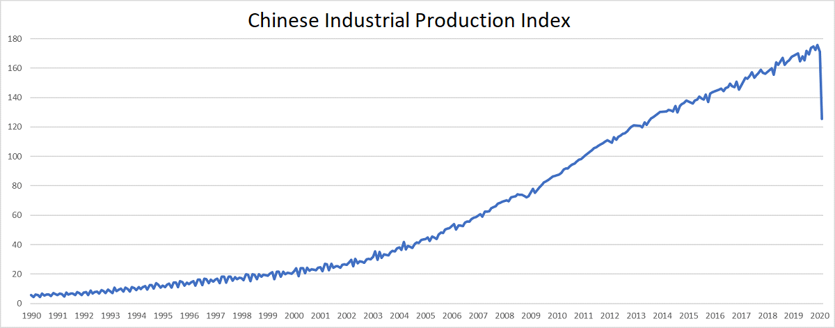 Chinese industrial production index falling