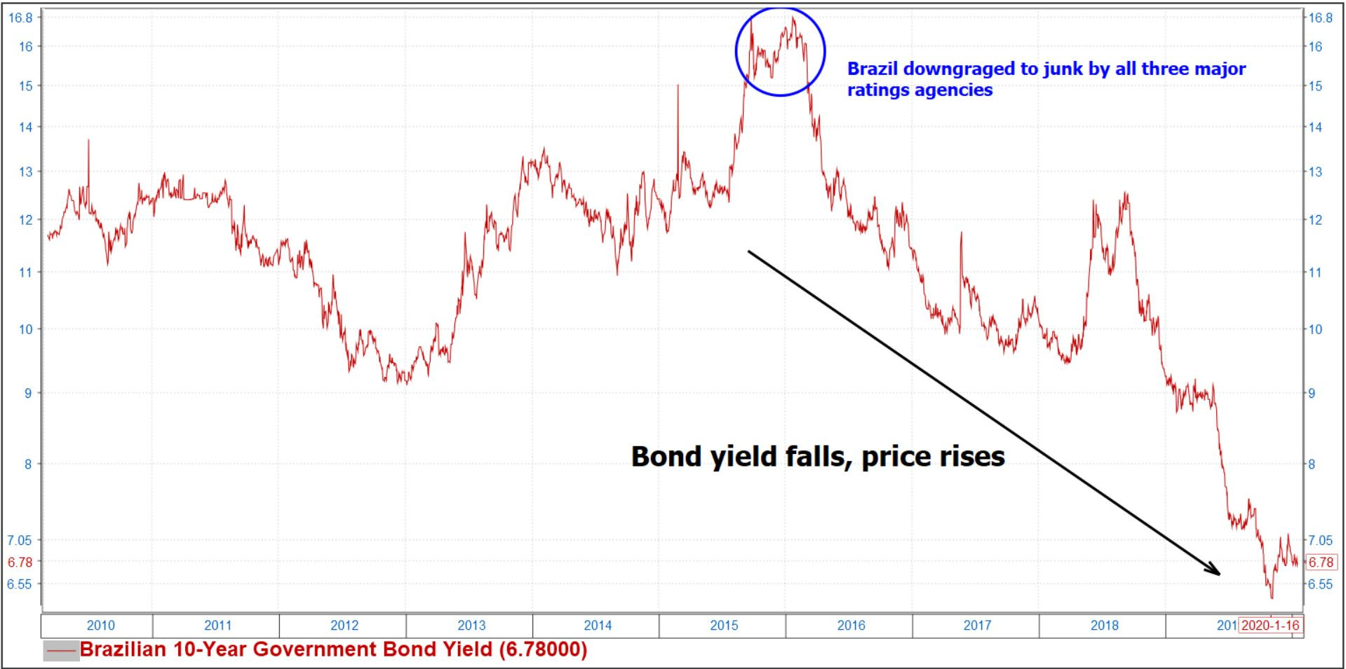 Brazilian bonds yields fell after their downgrade
