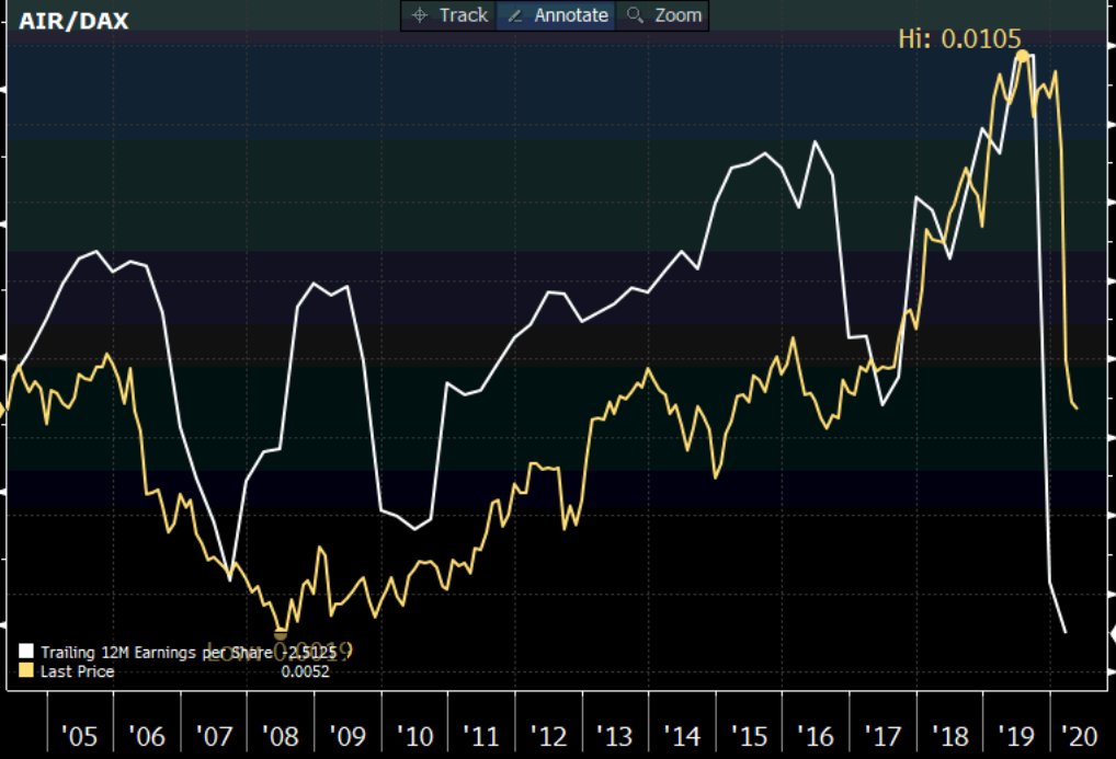 Airbus earnings and share price relative to the DAX index
