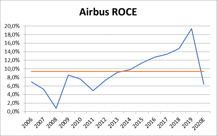 Airbus's return on capital invested