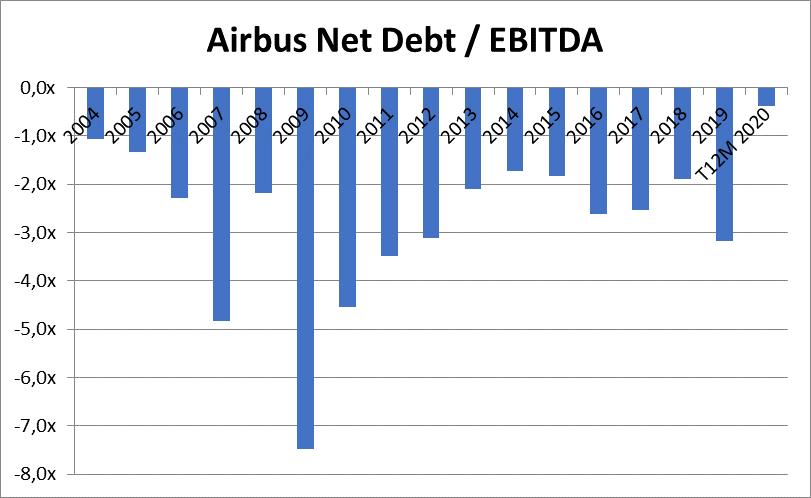 Airbus's healthy debt metrics