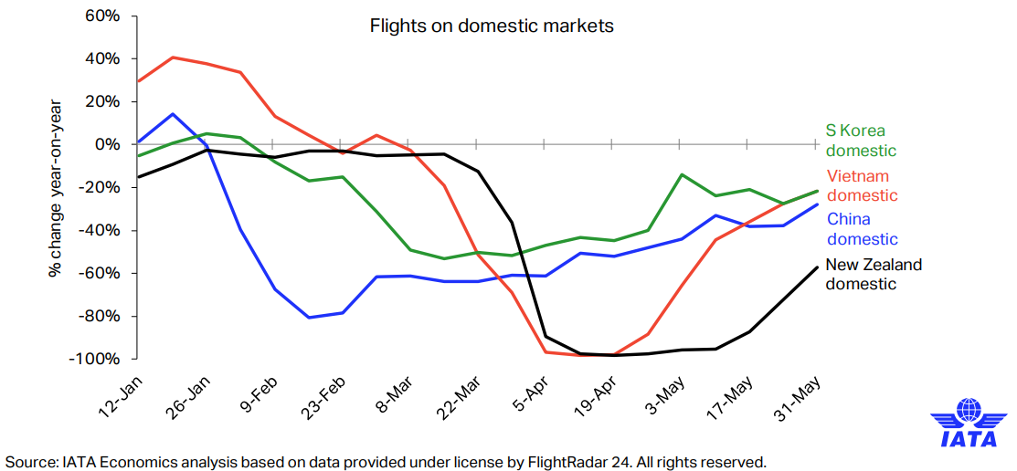 Airline activity rising in the east