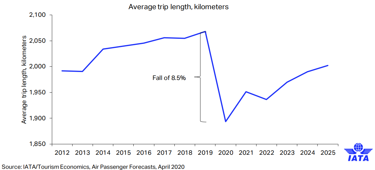 Average flight length much shorter going forward