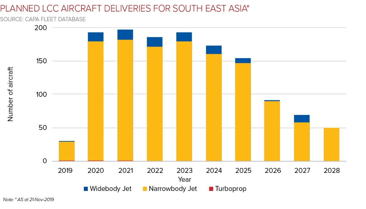 Low cost airlines in the East ordering more narrow-body aircraft