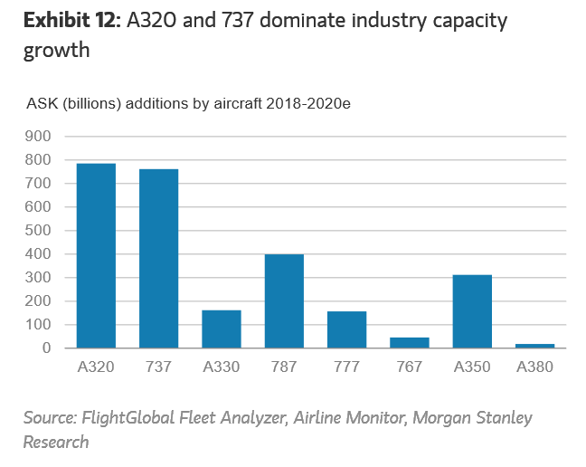 Narrow-body aircraft dominate the order books of Airbus and Boeing