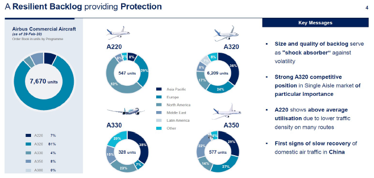Airbus's order book breakdown