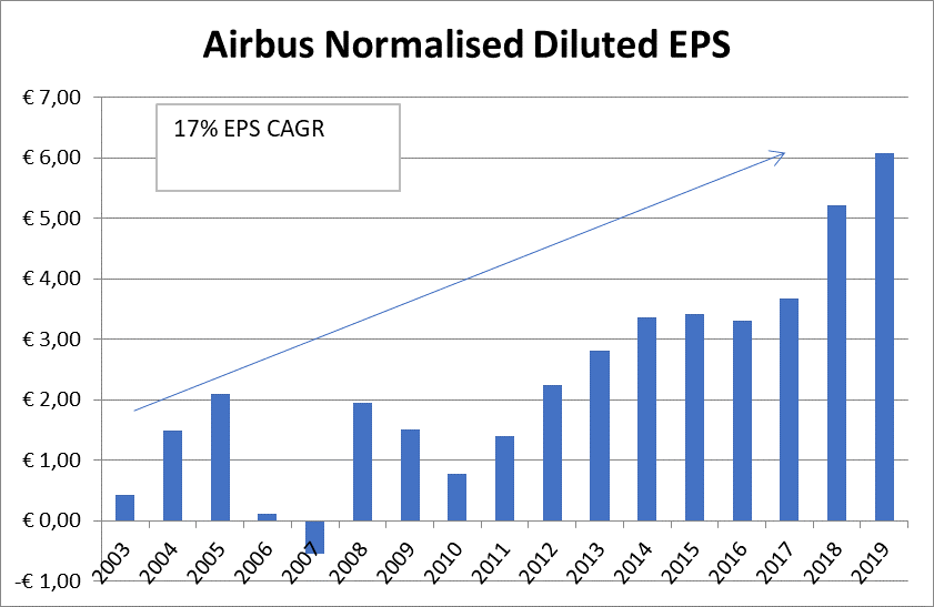 Airbus normalised earnings per share