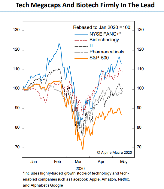 Chart showing narrow rebound in global equities post Covid crash, mostly big tech