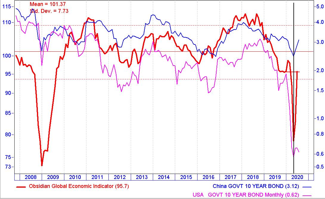 Obsidian economic indicator alongside Chinese and US bond yields